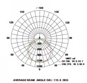 1x4 SmartPanel flat panel Average Illuninance Curve-smartray-just-led-us