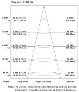 2x2 SmartPanel flat panel Average Illuninance Curve-smartray-just-led-us