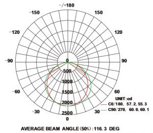 2x4 SmartPanel flat panel Average Illuninance Curve-smartray-just-led-us