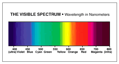 visiblespectrum in nanometers