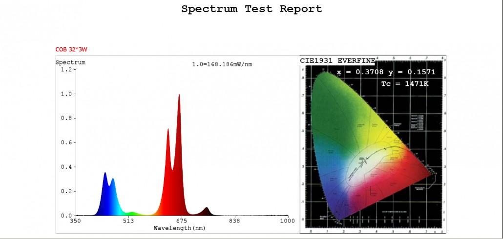 32X3W Spectrum